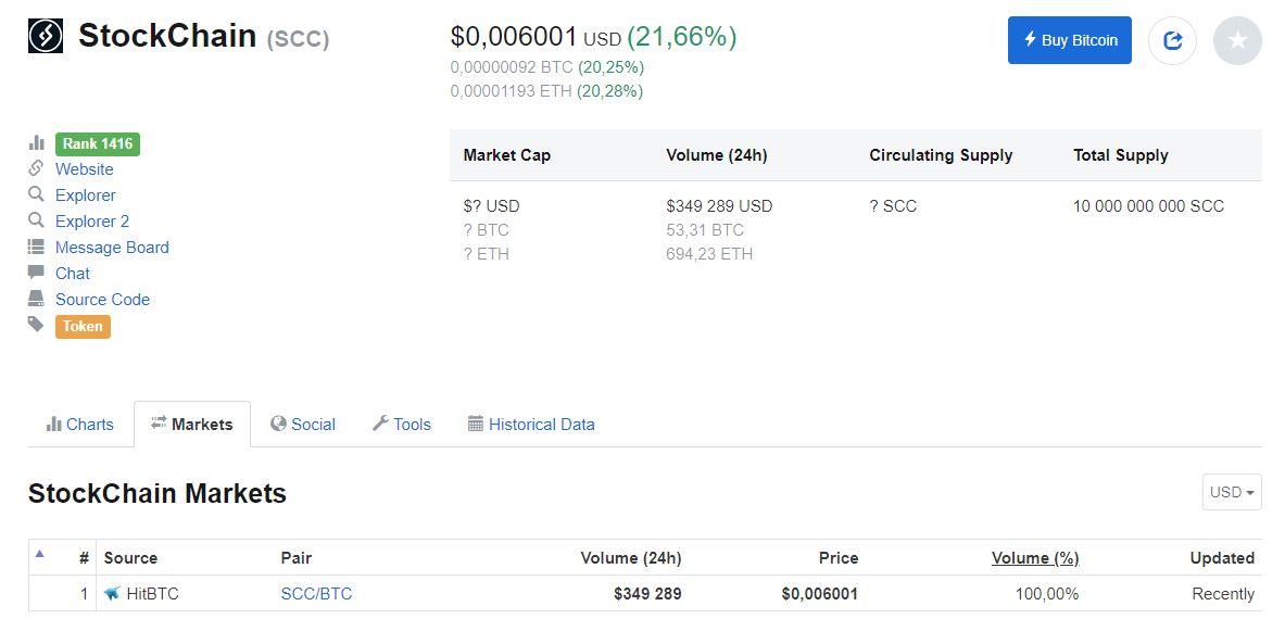 Czym jest Airdrop Crypto CoinMarketCap
