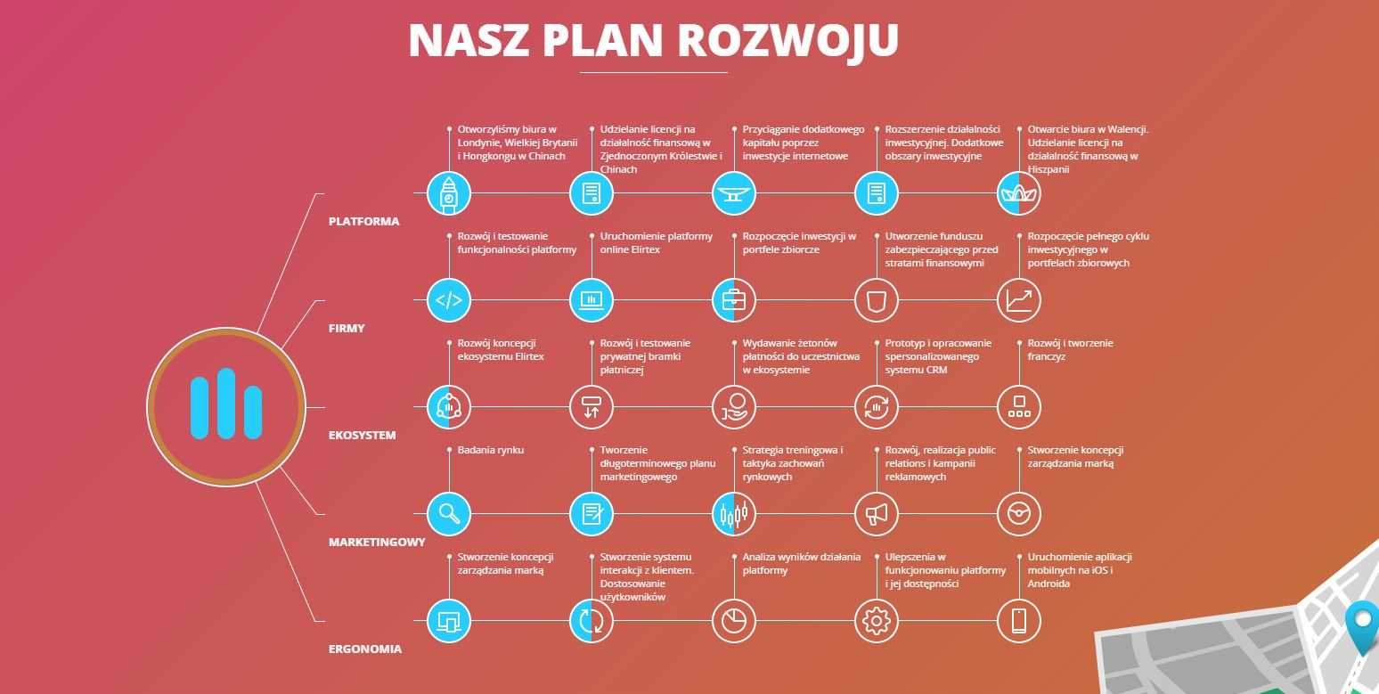 Plan rozwoju ELIRTEX