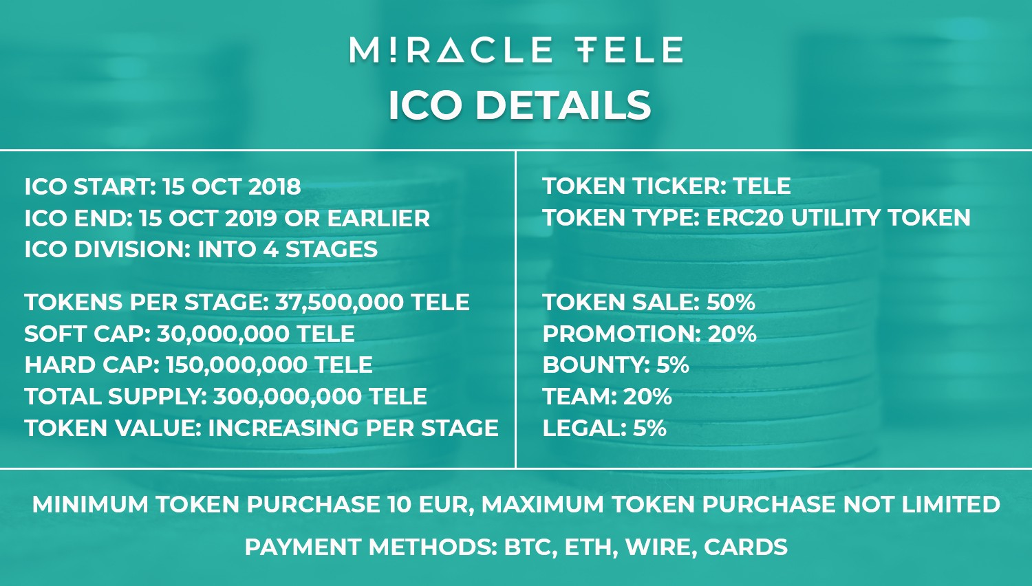 Miracle Tele informacje ICO