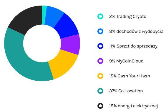 MycoinCloud kopalnia nowe oferty wydobywcze i udziały w firmie (5)