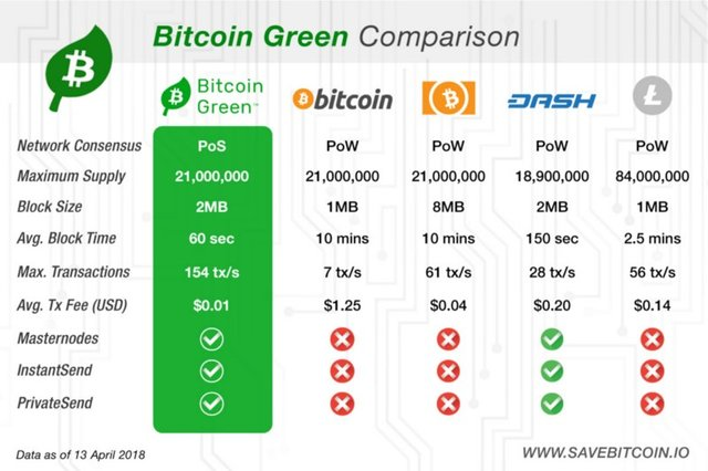 Bitcoin Green co to jest