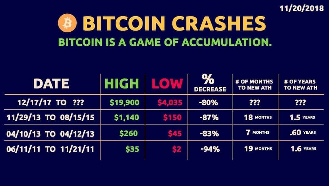 W ciągu najbliższych 13 miesięcy Bitcoin spadł o co najmniej 87%