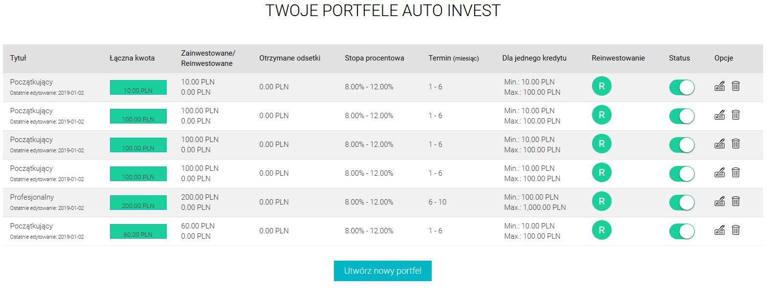 Fast Invest opinia od środka inwestycje2