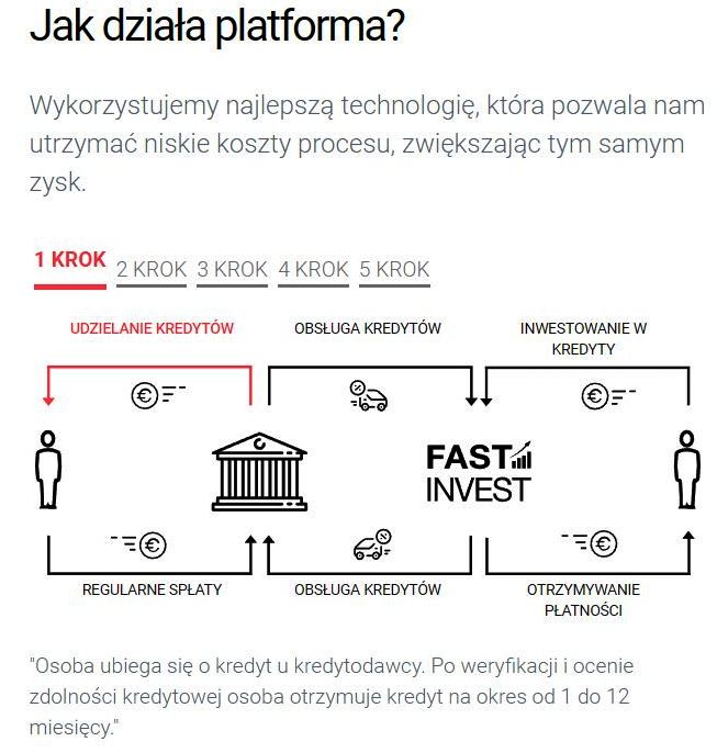 Fast Invest opinie opinia (25)