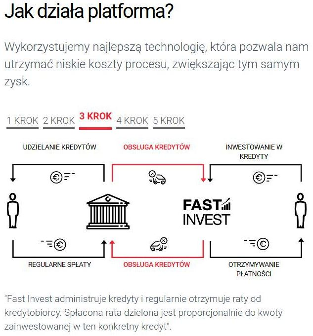 Fast Invest opinie opinia (27)
