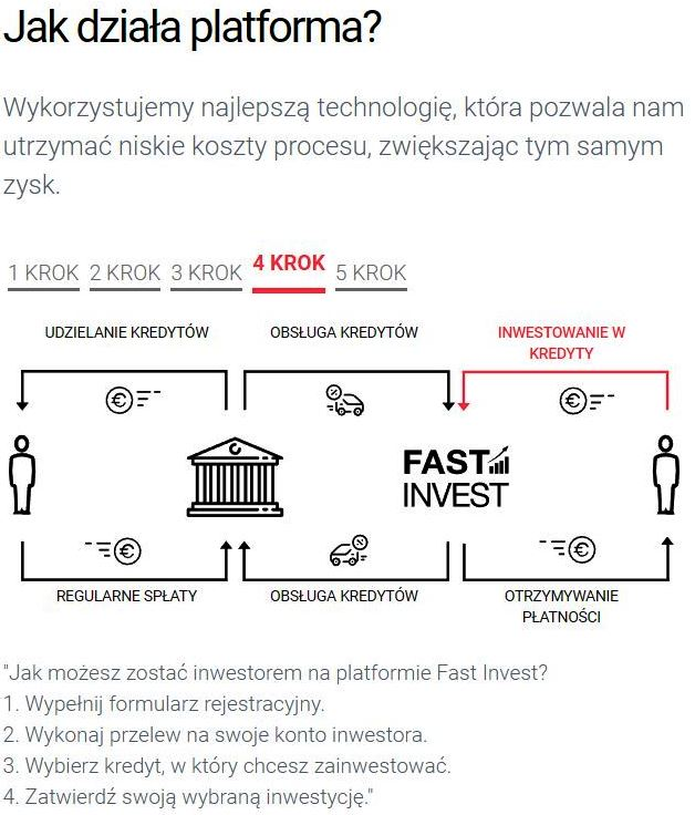 Fast Invest opinie opinia (28)