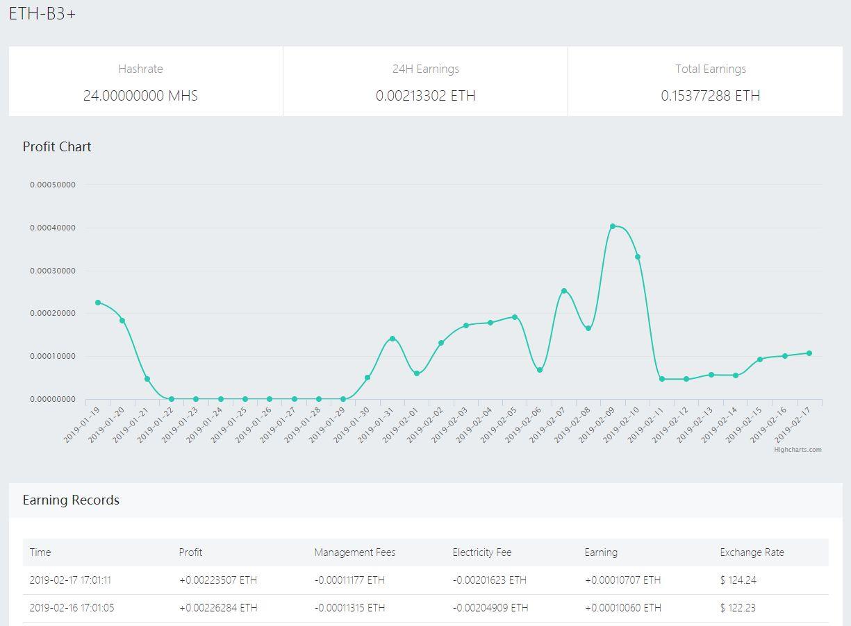 kopalnia OXBTC wykres wydobycia Ethereum ETH