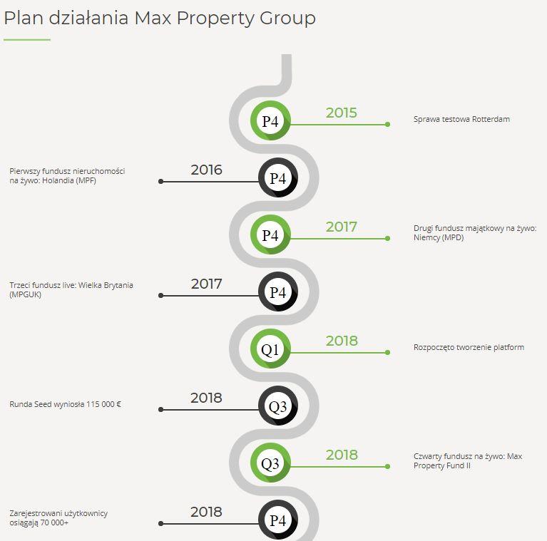 Gdzie inwestować w nieruchomości. Opina Max Property Group17