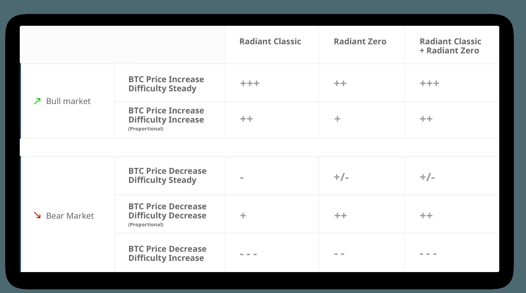 tabela porównawcza Genesis Mining Radiant Classic i Radiant Zero