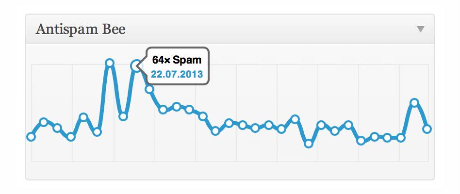 antispam-bee-statistik