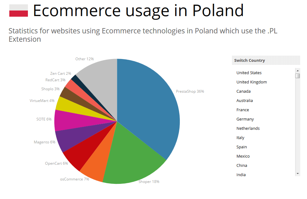 Popularność WooCommerce w Polsce